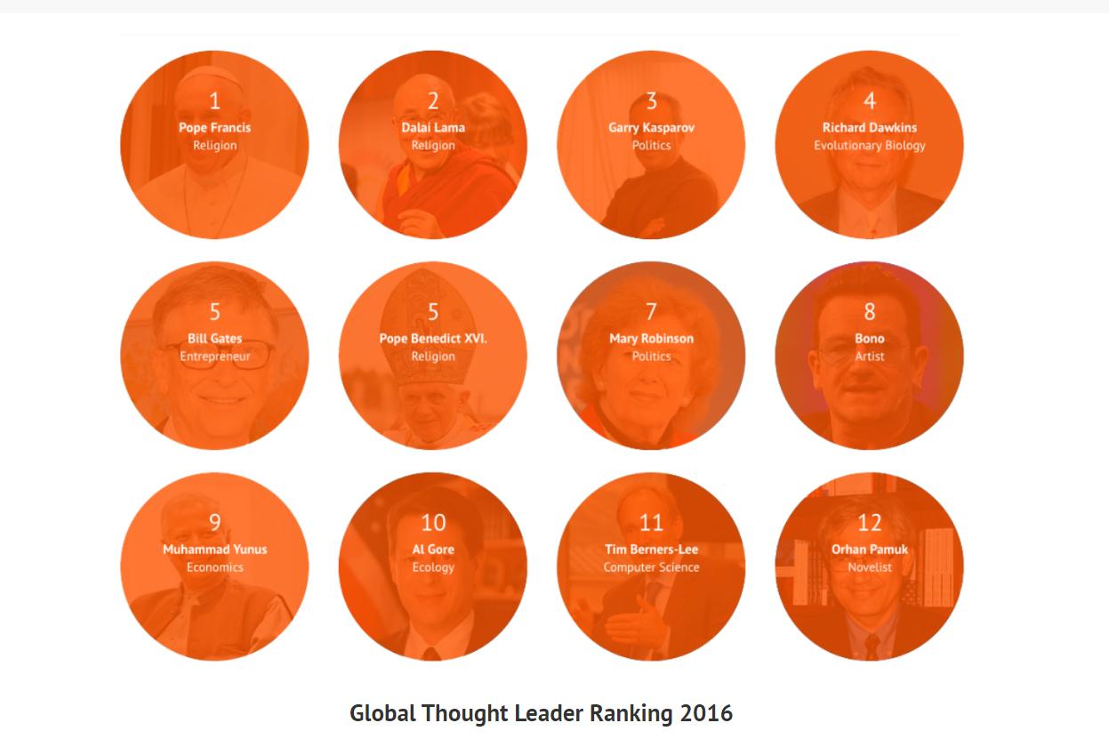 Global Though Leaders 2016